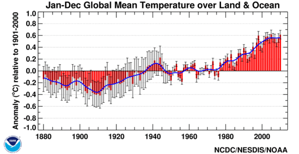 earth temperature rise, 100 years climate graph